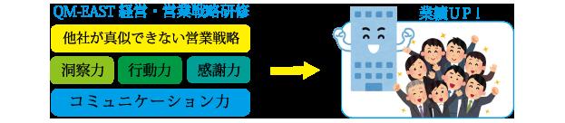 QM-EAST経営・営業戦略研修